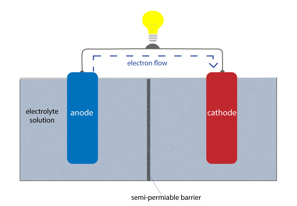 basic-battery-structure