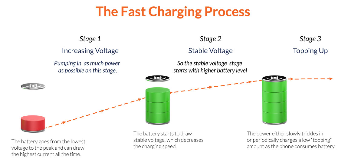 fast-charging-process-1